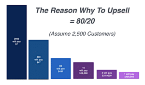 Bar graph about upselling